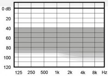 аудиограмма слухового аппарата Widex Super440 VS-P