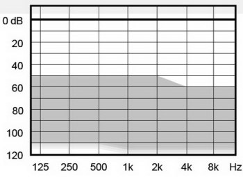 аудиограмма слухового аппарата Widex Super440 VS-SP